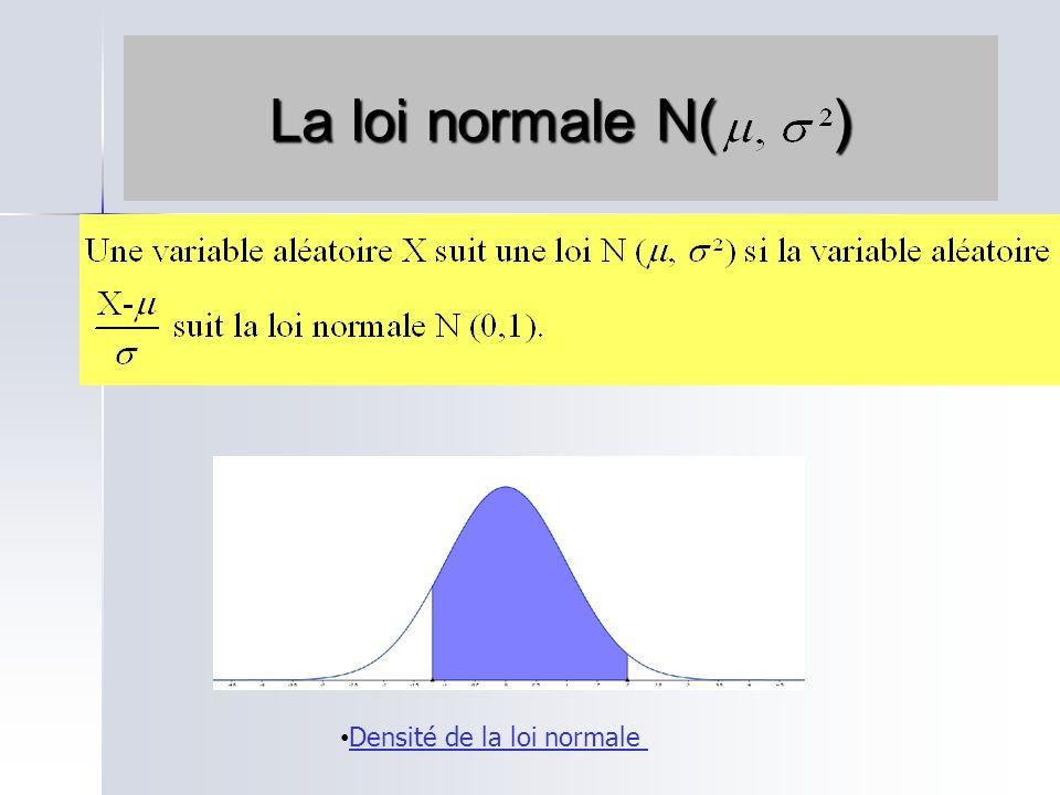 La loi normale Observation du théorème de Moivre-Laplace Distribution Fonction de répartition DistributionFonction de répartition