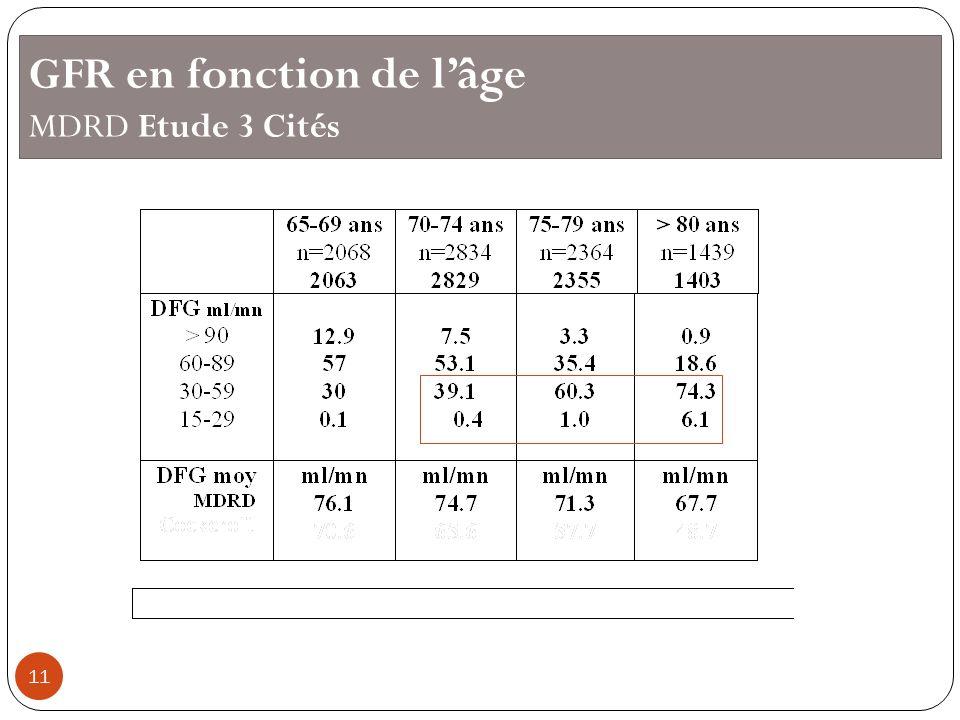 GFR en fonction de lâge MDRD Etude 3 Cités 11