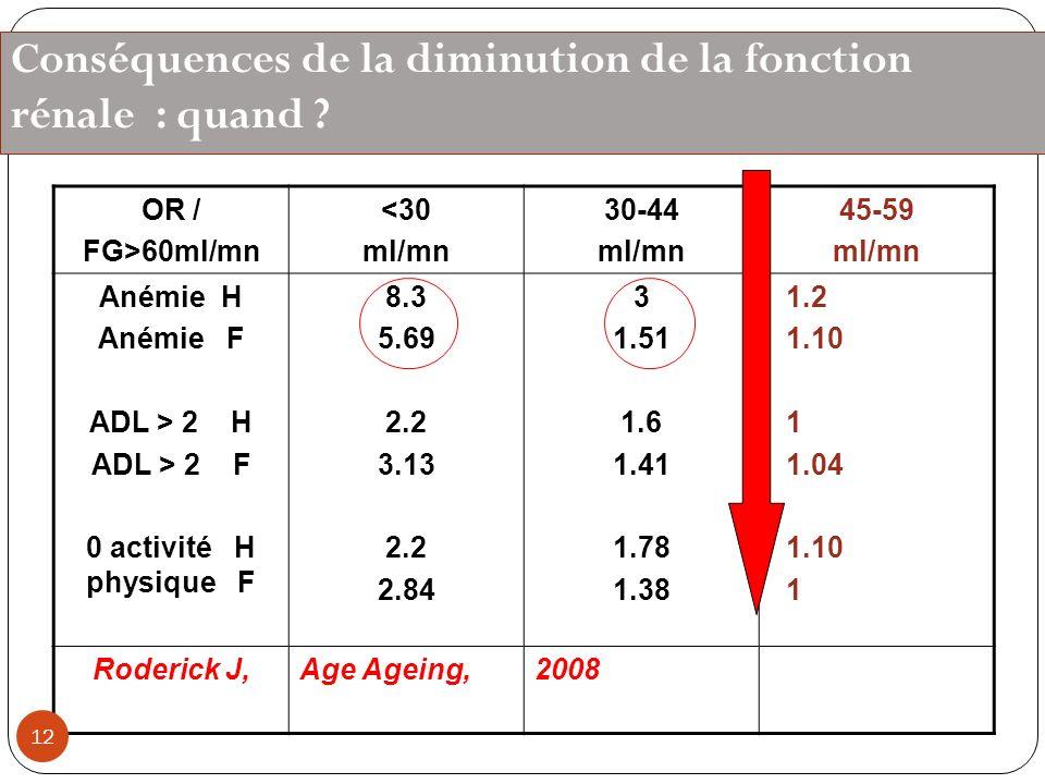 Conséquences de la diminution de la fonction rénale : quand ? OR / FG>60ml/mn <30 ml/mn 30-44 ml/mn 45-59 ml/mn Anémie H Anémie F ADL > 2 H ADL > 2 F