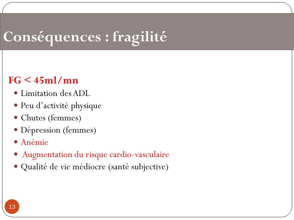 Conséquences : fragilité FG < 45ml/mn Limitation des ADL Peu dactivité physique Chutes (femmes) Dépression (femmes) Anémie Augmentation du risque card