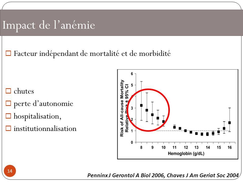 Impact de lanémie Facteur indépendant de mortalité et de morbidité chutes perte dautonomie hospitalisation, institutionnalisation Penninx J Gerontol A