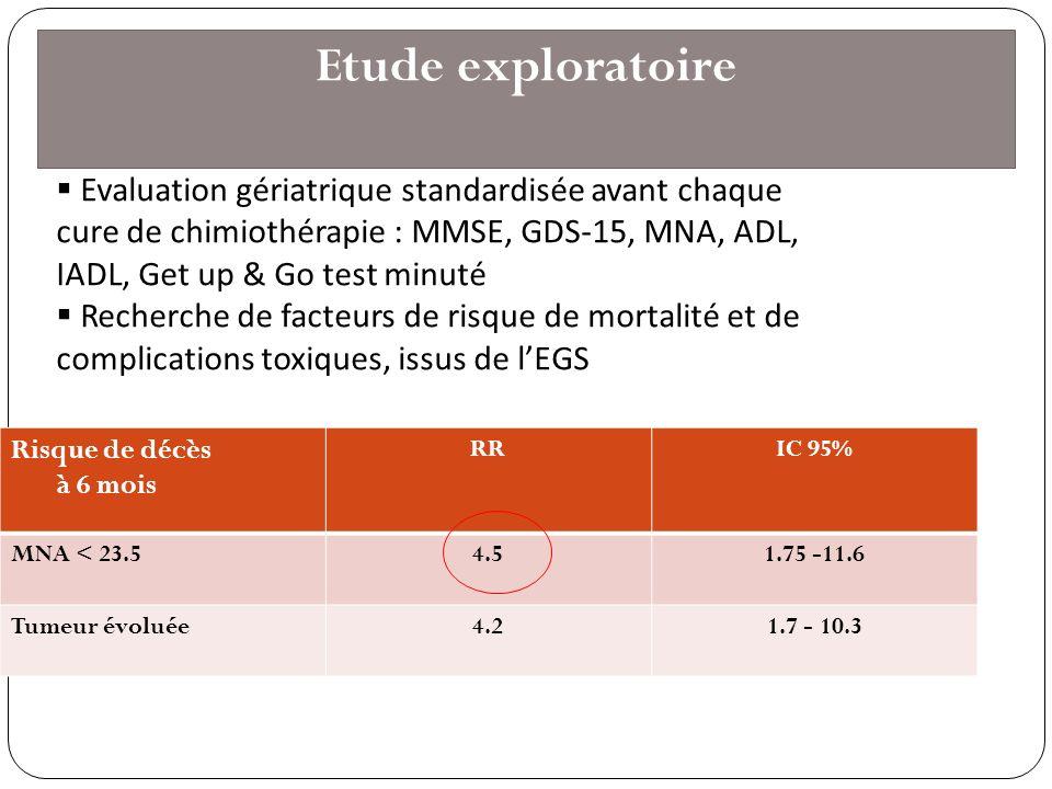 19 Risque de décès à 6 mois RRIC 95% MNA < 23.54.51.75 -11.6 Tumeur évoluée4.21.7 - 10.3 Etude exploratoire Evaluation gériatrique standardisée avant
