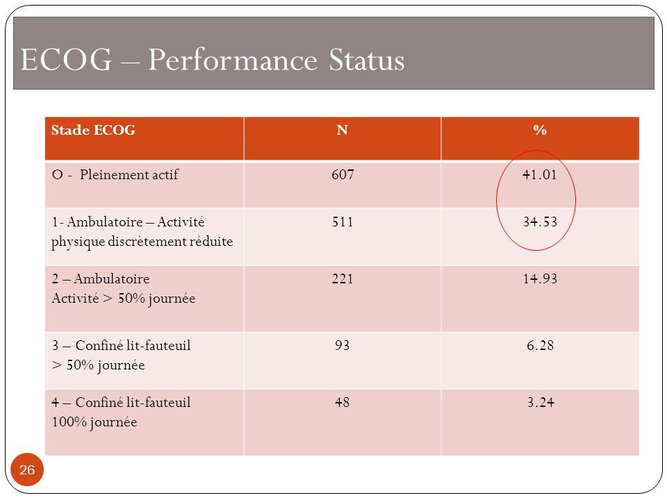 ECOG – Performance Status Stade ECOGN% O - Pleinement actif60741.01 1- Ambulatoire – Activité physique discrètement réduite 51134.53 2 – Ambulatoire A