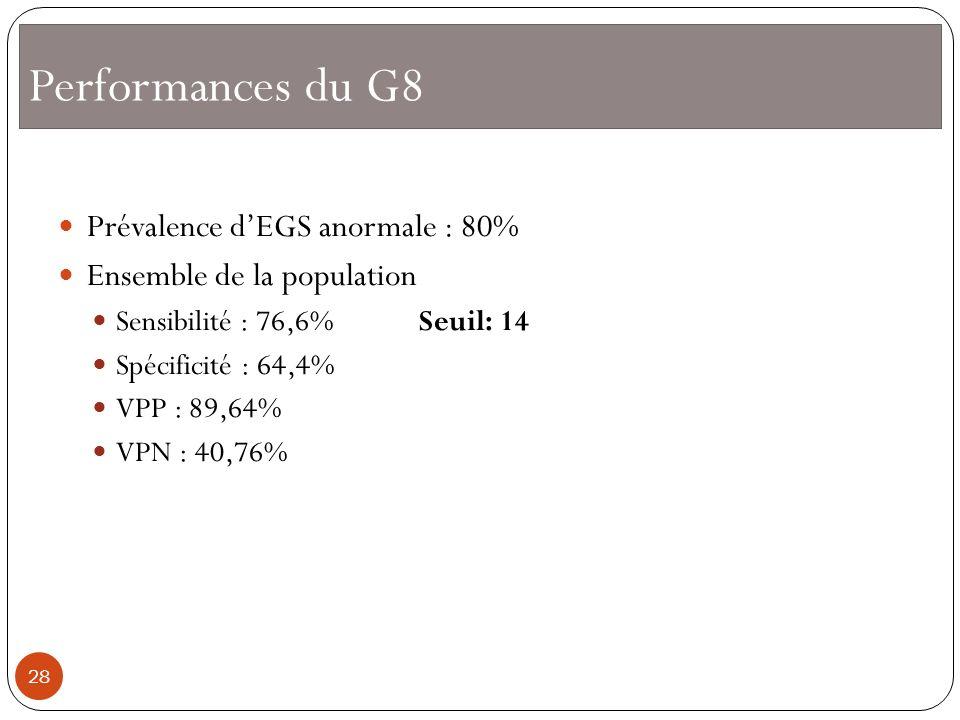 Performances du G8 Prévalence dEGS anormale : 80% Ensemble de la population Sensibilité : 76,6% Seuil: 14 Spécificité : 64,4% VPP : 89,64% VPN : 40,76