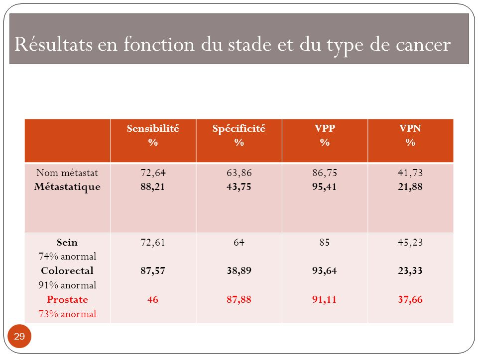 Résultats en fonction du stade et du type de cancer Sensibilité % Spécificité % VPP % VPN % Nom métastat Métastatique 72,64 88,21 63,86 43,75 86,75 95