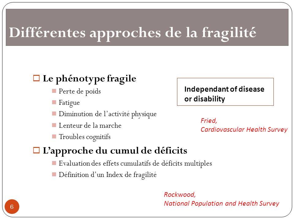 Différentes approches de la fragilité Le phénotype fragile Perte de poids Fatigue Diminution de lactivité physique Lenteur de la marche Troubles cogni