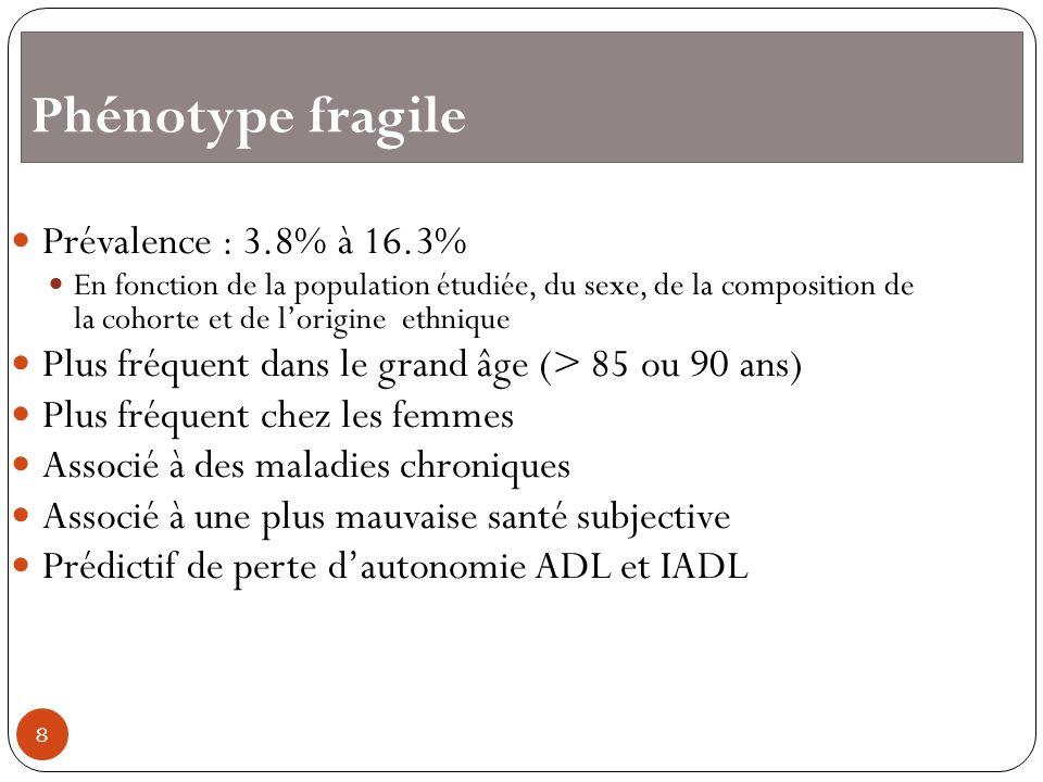 Phénotype fragile Prévalence : 3.8% à 16.3% En fonction de la population étudiée, du sexe, de la composition de la cohorte et de lorigine ethnique Plu