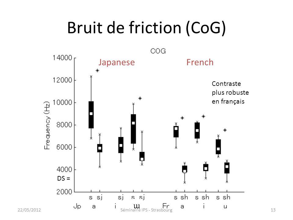 Pertinence des indices acoustiques en fonction des langues /s/, / ʃ / en français, dans les contextes /a_a/, /i_i/ et /u_u/ ; /s/ et /s j / en japonai