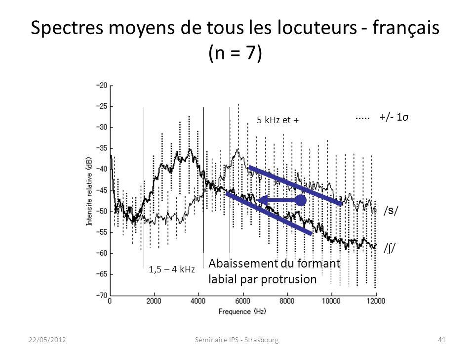 40 Fréquence théorique de la première résonance labiale La protrusion (allongement) abaisse le formant labial Larrondissement (diminution de laire) na