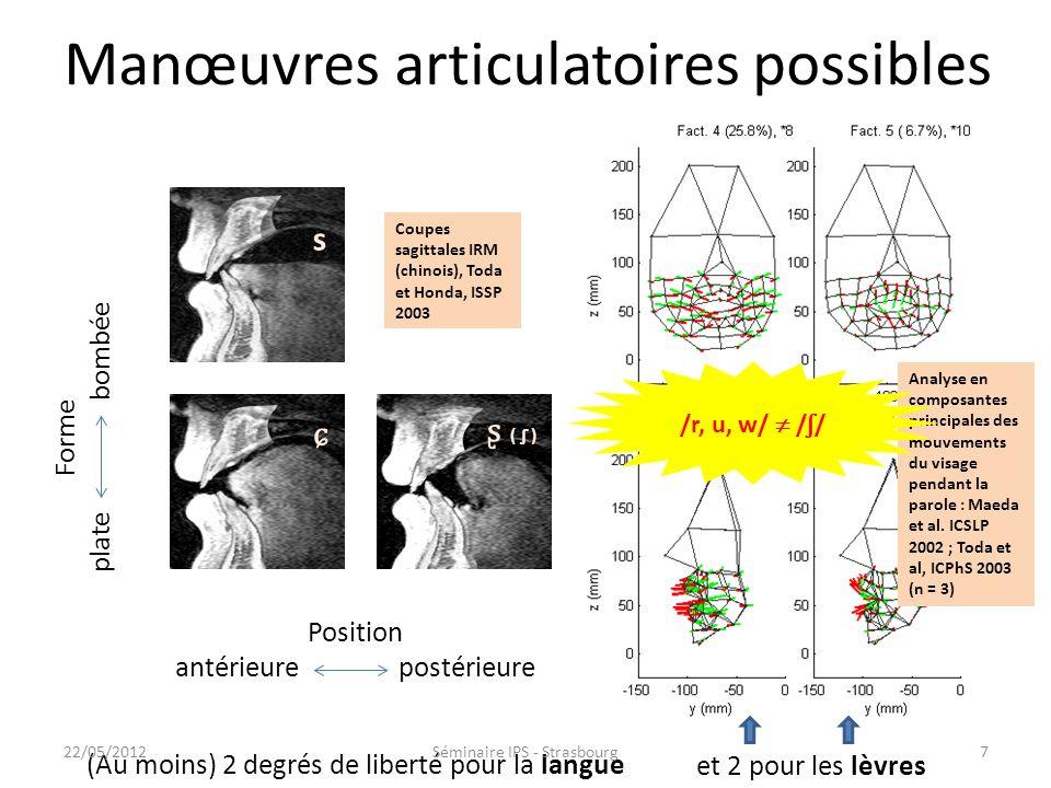 Manœuvres articulatoires possibles et 2 pour les lèvres Analyse en composantes principales des mouvements du visage pendant la parole : Maeda et al.