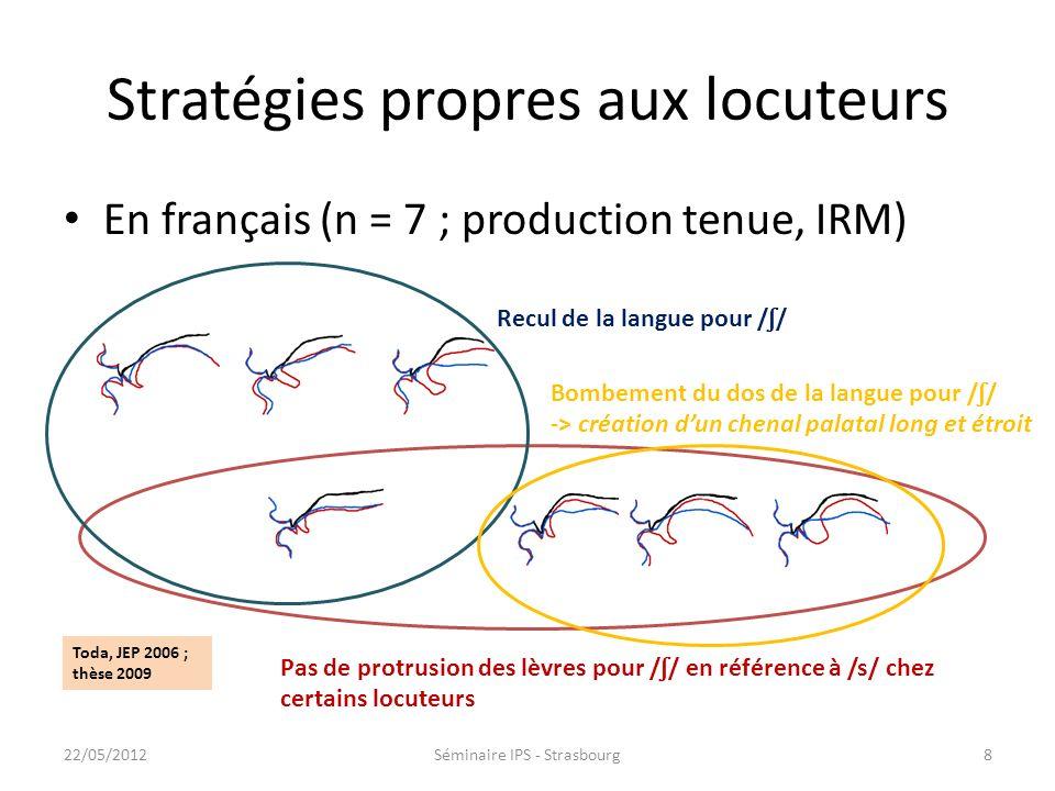 Stratégies propres aux locuteurs En français (n = 7 ; production tenue, IRM) Pas de protrusion des lèvres pour / ʃ / en référence à /s/ chez certains locuteurs Recul de la langue pour / ʃ / Bombement du dos de la langue pour / ʃ / -> création dun chenal palatal long et étroit Toda, JEP 2006 ; thèse 2009 822/05/2012Séminaire IPS - Strasbourg
