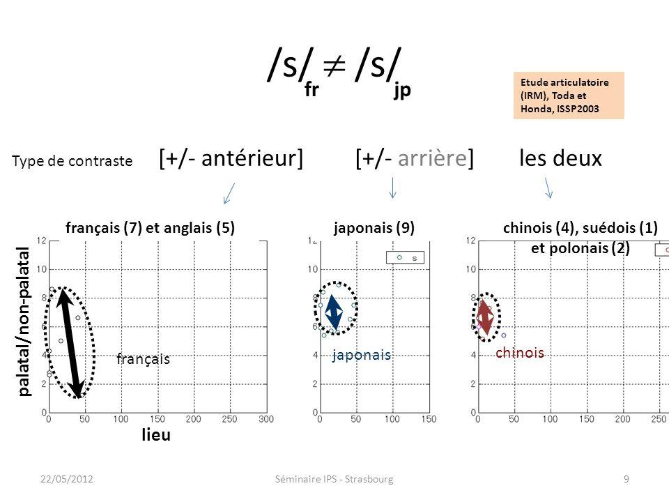 /s/ frjp Type de contraste [+/- antérieur] [+/- arrière] les deux japonais chinois français lieu palatal/non-palatal français (7) et anglais (5)japonais (9)chinois (4), suédois (1) et polonais (2) Etude articulatoire (IRM), Toda et Honda, ISSP2003 922/05/2012Séminaire IPS - Strasbourg