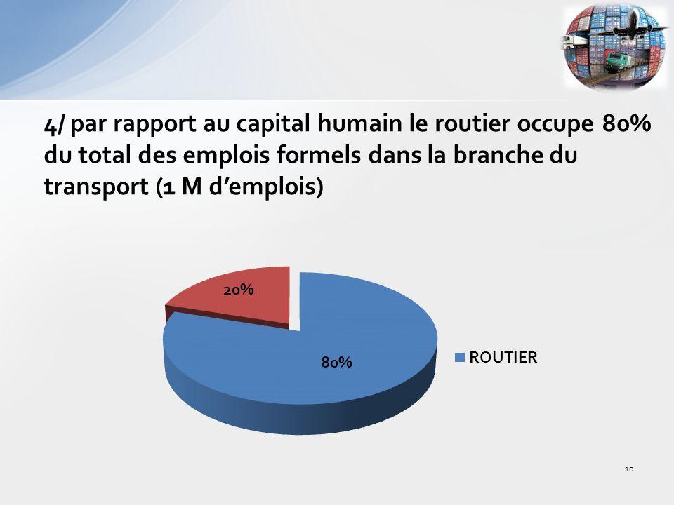 4/ par rapport au capital humain le routier occupe 80% du total des emplois formels dans la branche du transport (1 M demplois) 10