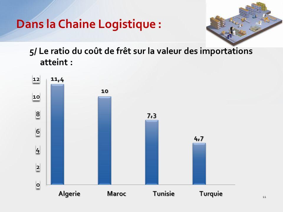 5/ Le ratio du coût de frêt sur la valeur des importations atteint : Dans la Chaine Logistique : 11