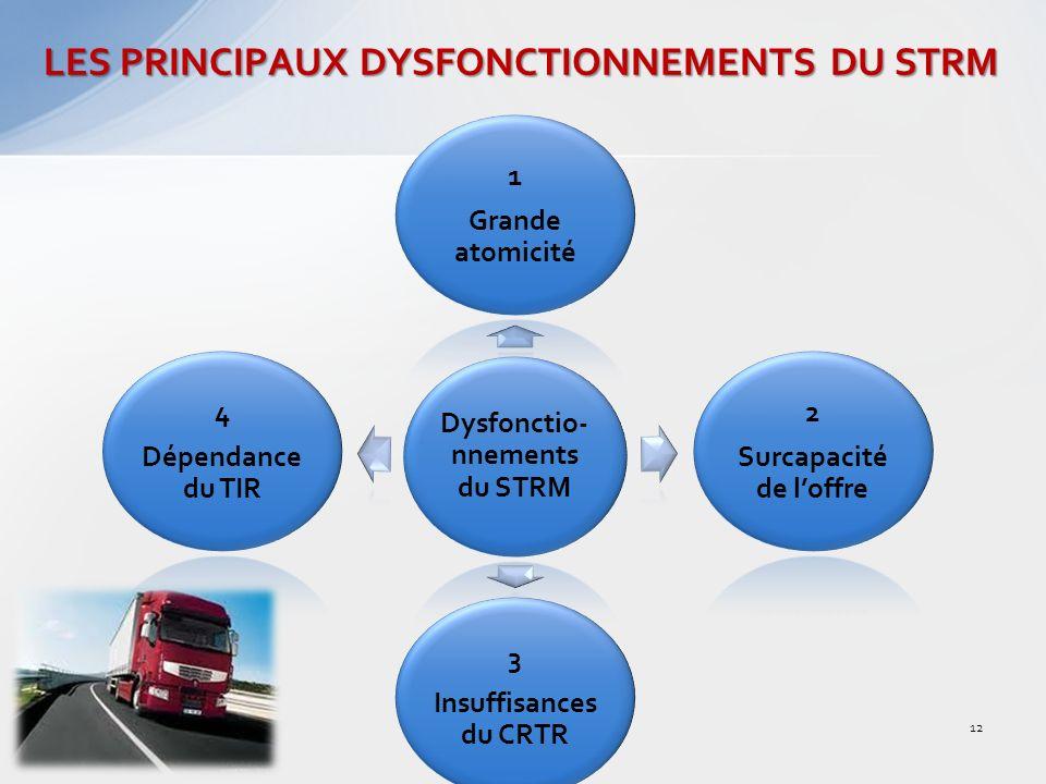 LES PRINCIPAUX DYSFONCTIONNEMENTS DU STRM Dysfonctio- nnements du STRM 1 Grande atomicité 2 Surcapacité de loffre 3 Insuffisances du CRTR 4 Dépendance du TIR 12