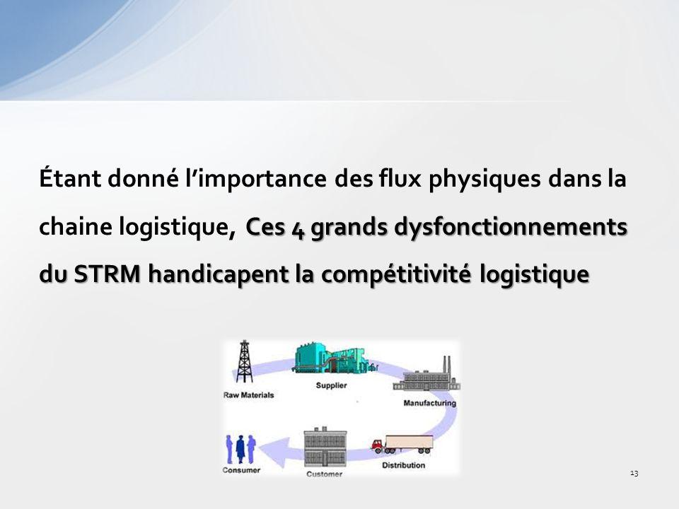 Ces 4 grands dysfonctionnements du STRM handicapent la compétitivité logistique Étant donné limportance des flux physiques dans la chaine logistique, Ces 4 grands dysfonctionnements du STRM handicapent la compétitivité logistique 13
