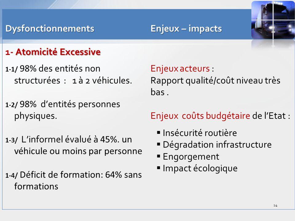 Dysfonctionnements Enjeux – impacts Atomicité Excessive 1- Atomicité Excessive 1-1/ 98% des entités non structurées : 1 à 2 véhicules.