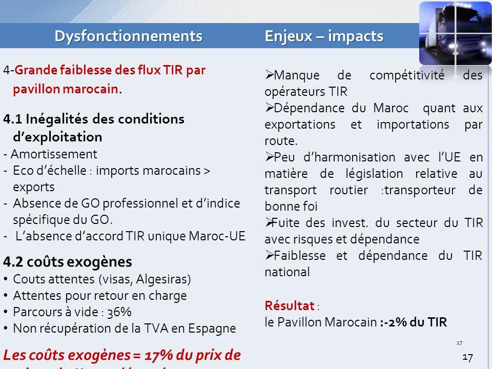 Dysfonctionnements Enjeux – impacts 4- Grande faiblesse des flux TIR par pavillon marocain.