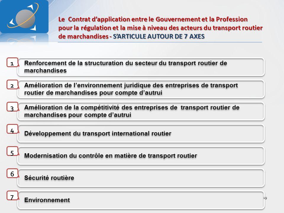 Renforcement de la structuration du secteur du transport routier de marchandises Amélioration de lenvironnement juridique des entreprises de transport routier de marchandises pour compte dautrui Amélioration de la compétitivité des entreprises de transport routier de marchandises pour compte dautrui Développement du transport international routier Modernisation du contrôle en matière de transport routier Sécurité routière Environnement 1 2 3 4 5 6 7 Le Contrat dapplication entre le Gouvernement et la Profession pour la régulation et la mise à niveau des acteurs du transport routier de marchandises - SARTICULE AUTOUR DE 7 AXES 19