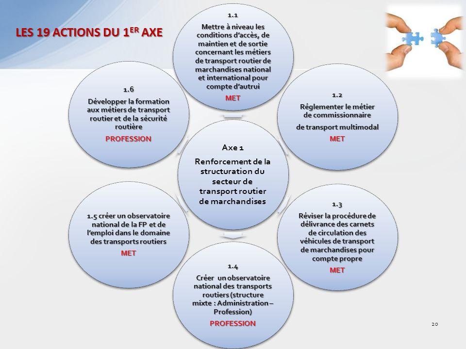 LES 19 ACTIONS DU 1 ER AXE Axe 1 Renforcement de la structuration du secteur de transport routier de marchandises 1.1 Mettre à niveau les conditions daccès, de maintien et de sortie concernant les métiers de transport routier de marchandises national et international pour compte dautrui MET 1.2 Réglementer le métier de commissionnaire de transport multimodal MET 1.3 Réviser la procédure de délivrance des carnets de circulation des véhicules de transport de marchandises pour compte propre MET 1.4 Créer un observatoire national des transports routiers (structure mixte : Administration – Profession) PROFESSION 1.5 créer un observatoire national de la FP et de lemploi dans le domaine des transports routiers MET 1.6 Développer la formation aux métiers de transport routier et de la sécurité routière PROFESSION 20