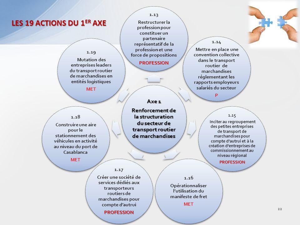 Axe 1 Renforcement de la structuration du secteur de transport routier de marchandises 1.13 Restructurer la profession pour constituer un partenaire représentatif de la profession et une force de propositionsPROFESSION 1.14 Mettre en place une convention collective dans le transport routier de marchandises réglementant les rapports employeurs salariés du secteur P 1.15 Inciter au regroupement des petites entreprises de transport de marchandises pour compte dautrui et à la création dentreprises de commissionnement au niveau régionalPROFESSION 1.16 Opérationnaliser lutilisation du manifeste de fret MET 1.17 Créer une société de services dédiés aux transporteurs routiers de marchandises pour compte dautruiPROFESSION 1.18 Construire une aire pour le stationnement des véhicules en activité au niveau du port de Casablanca MET 1.19 Mutation des entreprises leaders du transport routier de marchandises en entités logistiques MET LES 19 ACTIONS DU 1 ER AXE 22