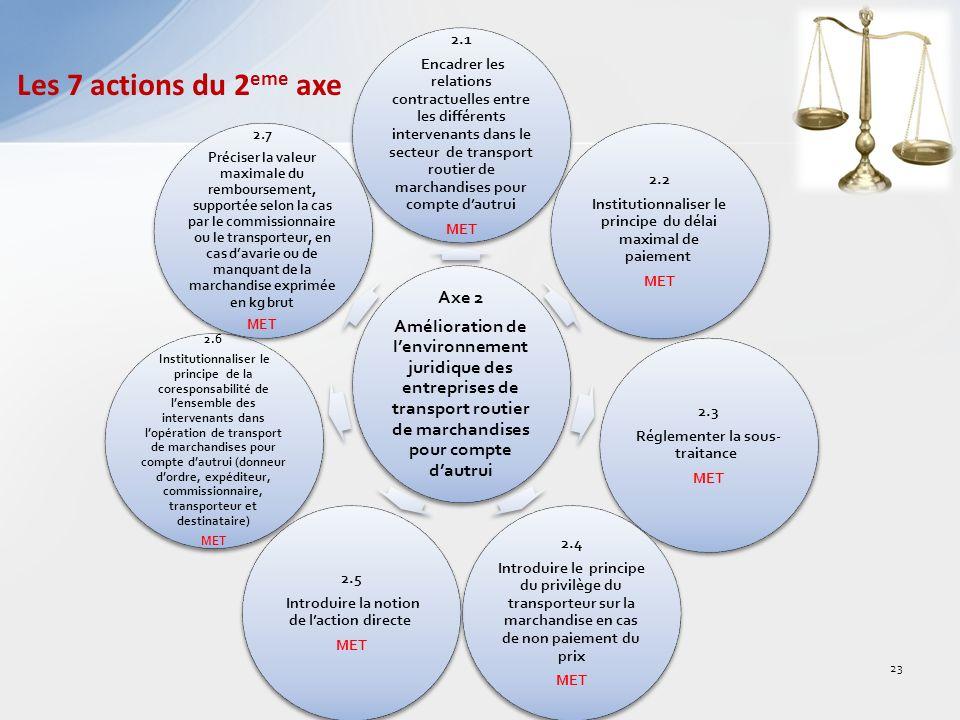 Les 7 actions du 2 eme axe Axe 2 Amélioration de lenvironnement juridique des entreprises de transport routier de marchandises pour compte dautrui 2.1 Encadrer les relations contractuelles entre les différents intervenants dans le secteur de transport routier de marchandises pour compte dautrui MET 2.2 Institutionnaliser le principe du délai maximal de paiement MET 2.3 Réglementer la sous- traitance MET 2.4 Introduire le principe du privilège du transporteur sur la marchandise en cas de non paiement du prix MET 2.5 Introduire la notion de laction directe MET 2.6 Institutionnaliser le principe de la coresponsabilité de lensemble des intervenants dans lopération de transport de marchandises pour compte dautrui (donneur dordre, expéditeur, commissionnaire, transporteur et destinataire) MET 2.7 Préciser la valeur maximale du remboursement, supportée selon la cas par le commissionnaire ou le transporteur, en cas davarie ou de manquant de la marchandise exprimée en kg brut MET 23