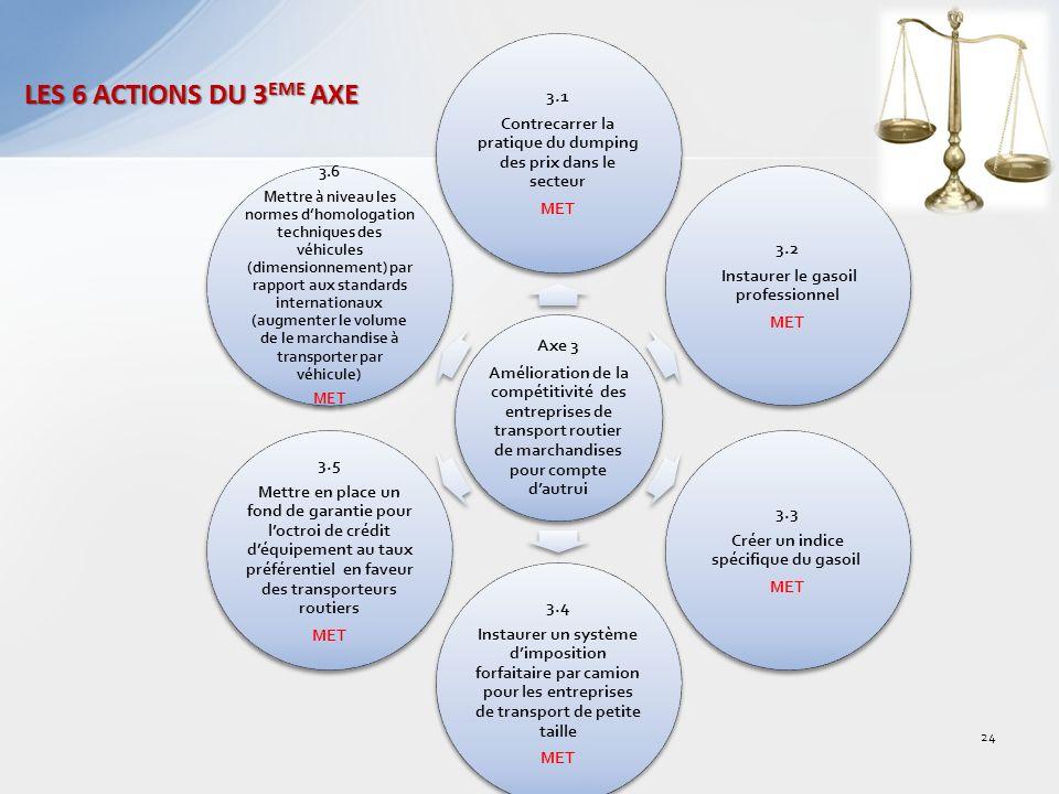 Axe 3 Amélioration de la compétitivité des entreprises de transport routier de marchandises pour compte dautrui 3.1 Contrecarrer la pratique du dumping des prix dans le secteur MET 3.2 Instaurer le gasoil professionnel MET 3.3 Créer un indice spécifique du gasoil MET 3.4 Instaurer un système dimposition forfaitaire par camion pour les entreprises de transport de petite taille MET 3.5 Mettre en place un fond de garantie pour loctroi de crédit déquipement au taux préférentiel en faveur des transporteurs routiers MET 3.6 Mettre à niveau les normes dhomologation techniques des véhicules (dimensionnement) par rapport aux standards internationaux (augmenter le volume de le marchandise à transporter par véhicule) MET LES 6 ACTIONS DU 3 EME AXE 24