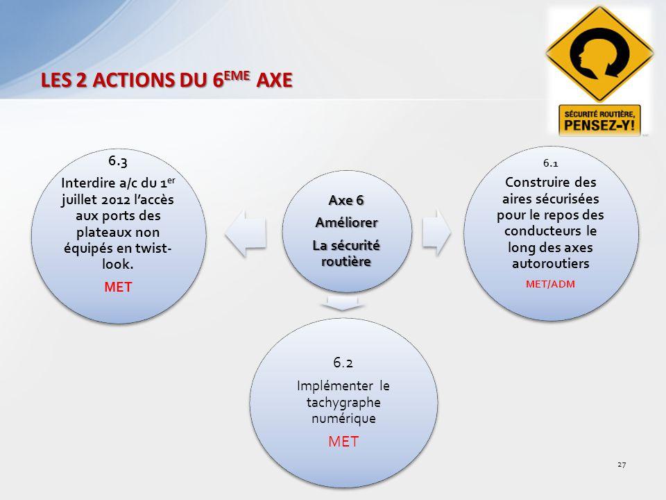 LES 2 ACTIONS DU 6 EME AXE Axe 6 Améliorer La sécurité routière 6.3 Interdire a/c du 1 er juillet 2012 laccès aux ports des plateaux non équipés en twist- look.