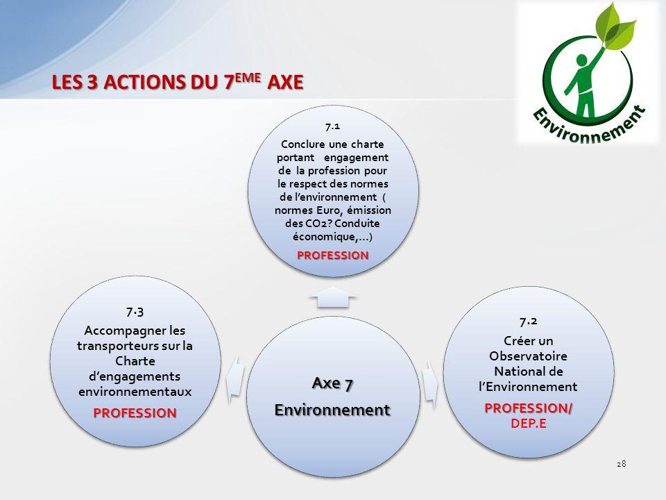 LES 3 ACTIONS DU 7 EME AXE Axe 7 Environnement 7.1 Conclure une charte portant engagement de la profession pour le respect des normes de lenvironnement ( normes Euro, émission des CO2.