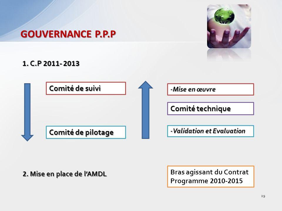 GOUVERNANCE P.P.P 1.C.P 2011- 2013 Comité de suivi Comité de pilotage 2.