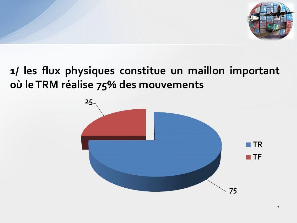 1/ les flux physiques constitue un maillon important où le TRM réalise 75% des mouvements 7