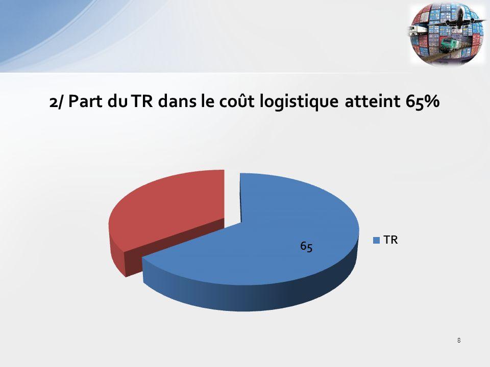 2/ Part du TR dans le coût logistique atteint 65% 8