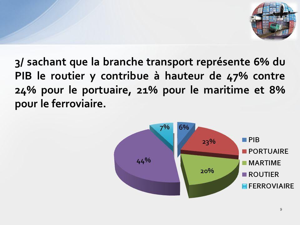 3/ sachant que la branche transport représente 6% du PIB le routier y contribue à hauteur de 47% contre 24% pour le portuaire, 21% pour le maritime et 8% pour le ferroviaire.