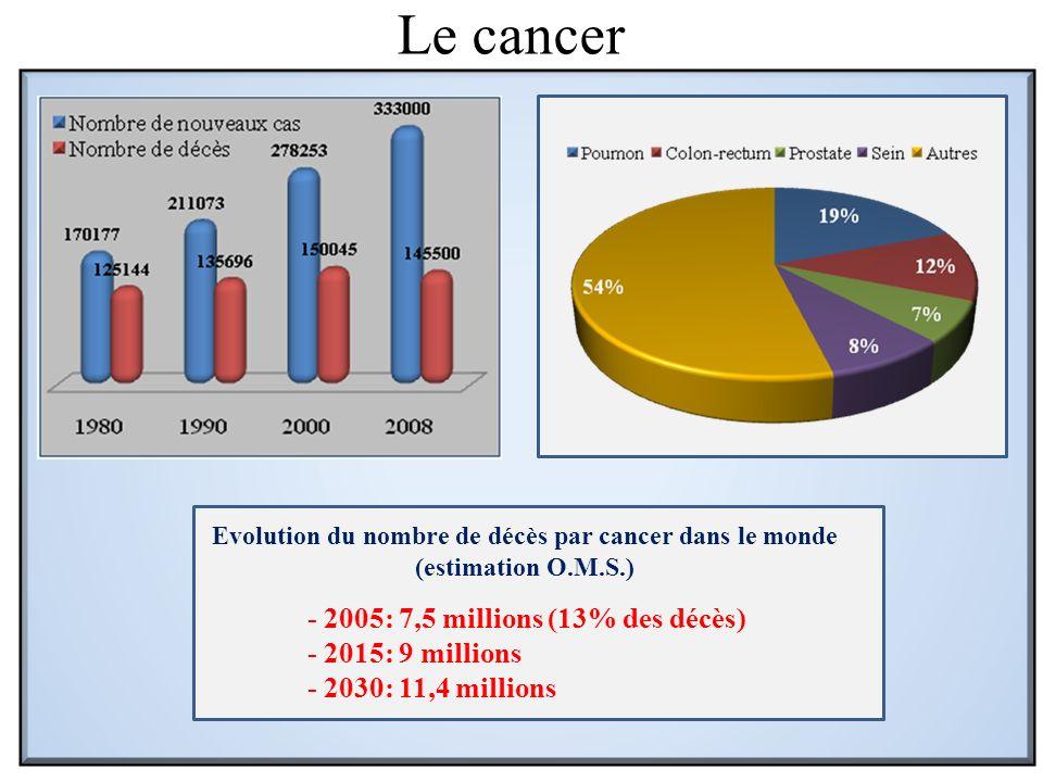 Le cancer Evolution du nombre de décès par cancer dans le monde (estimation O.M.S.) - 2005: 7,5 millions (13% des décès) - 2015: 9 millions - 2030: 11