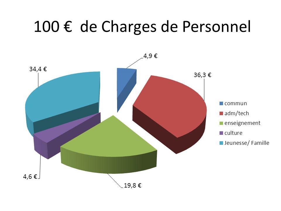100 de Charges de Personnel