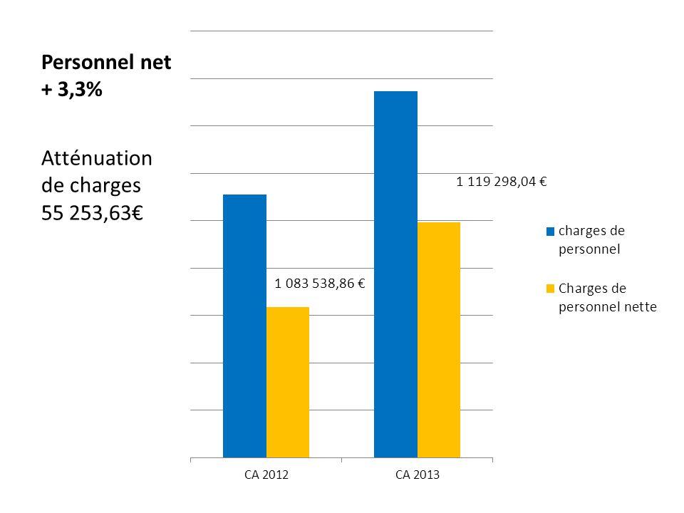 Personnel net + 3,3% Atténuation de charges 55 253,63