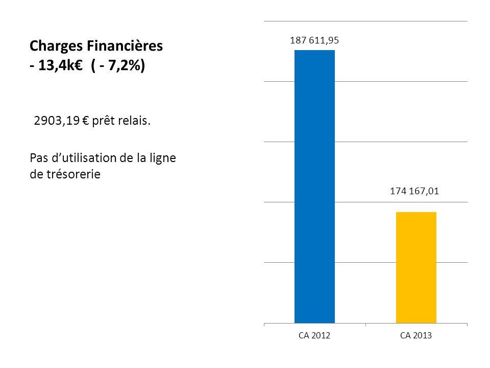 Charges Financières - 13,4k ( - 7,2%) 2903,19 prêt relais.