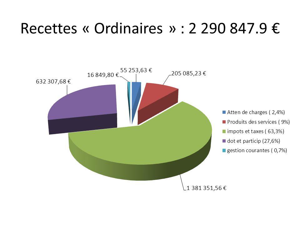 Recettes « Ordinaires » : 2 290 847.9