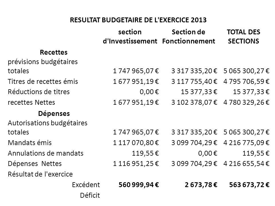 Autres charges de gestion courante + 5,8 k (+ 4,7%) Subventions aux associations + 10,4k Indemnités des élus + 2,7k Perte sur créances - 5,1k Frais de mission des élus - 1,3K Frais de scolarité – 1,1k