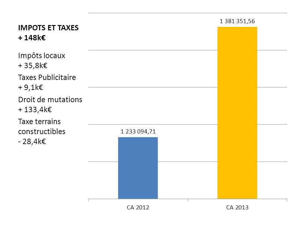 IMPOTS ET TAXES + 148k Impôts locaux + 35,8k Taxes Publicitaire + 9,1k Droit de mutations + 133,4k Taxe terrains constructibles - 28,4k