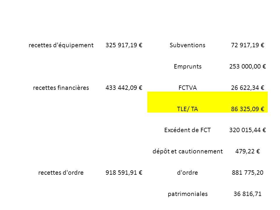 recettes d équipement325 917,19 Subventions72 917,19 Emprunts253 000,00 recettes financières433 442,09 FCTVA26 622,34 TLE/ TA86 325,09 Excédent de FCT320 015,44 dépôt et cautionnement479,22 recettes d ordre918 591,91 d ordre881 775,20 patrimoniales36 816,71
