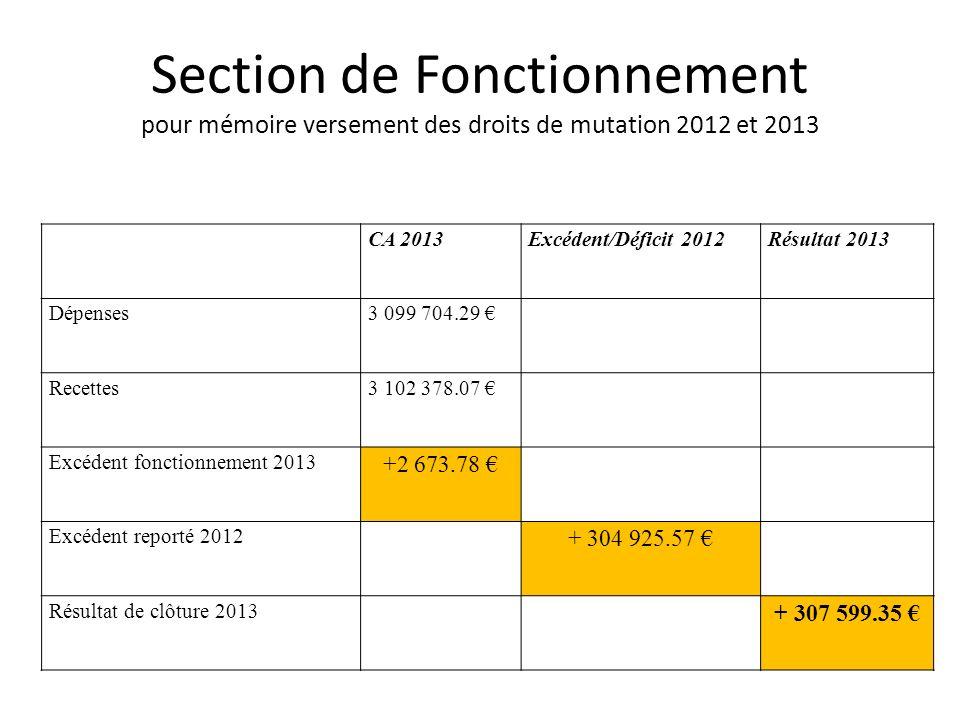 Section de Fonctionnement pour mémoire versement des droits de mutation 2012 et 2013 CA 2013Excédent/Déficit 2012Résultat 2013 Dépenses3 099 704.29 Recettes3 102 378.07 Excédent fonctionnement 2013 +2 673.78 Excédent reporté 2012 + 304 925.57 Résultat de clôture 2013 + 307 599.35