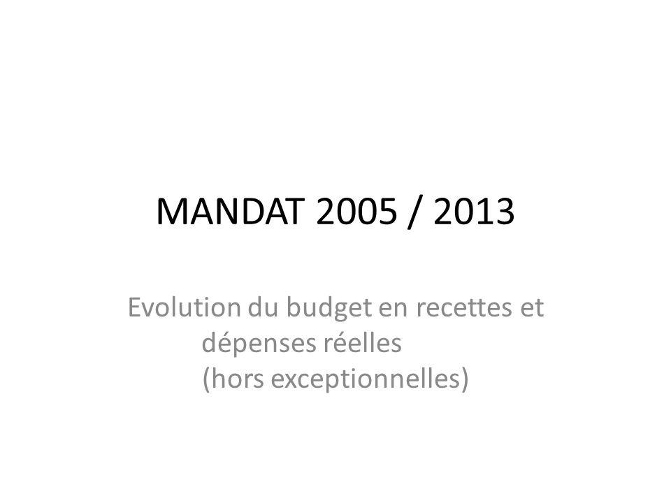 MANDAT 2005 / 2013 Evolution du budget en recettes et dépenses réelles (hors exceptionnelles)