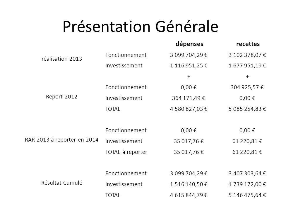 Fonctionnement Excédent + 307 599.35 Investissement Excédent + 196 828.45 Report Excédent + 26 203.05 Résultat investissement 223 031.50 Résultat Total 2013 + 530 630.85