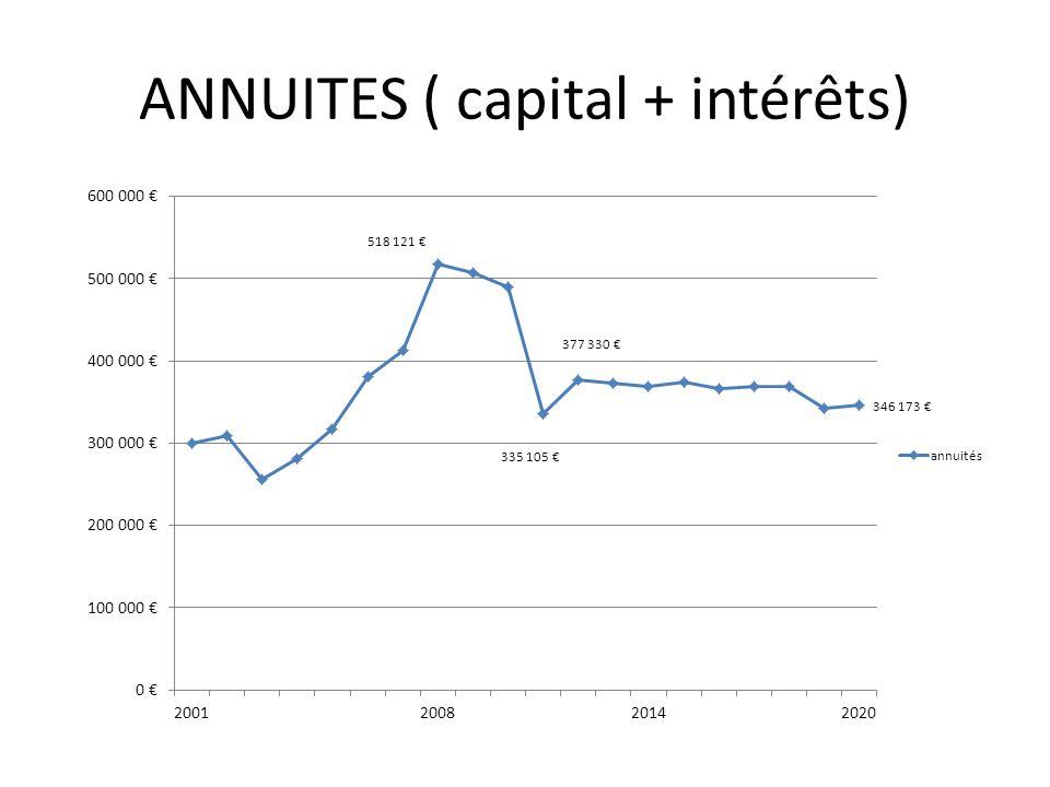 ANNUITES ( capital + intérêts)