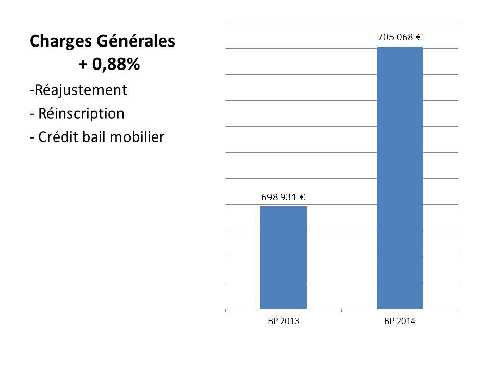 Charges Générales + 0,88% -Réajustement - Réinscription - Crédit bail mobilier