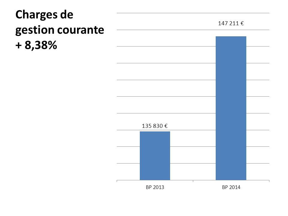 Charges de gestion courante + 8,38%