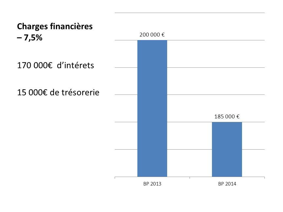 Charges financières – 7,5% 170 000 dintérets 15 000 de trésorerie