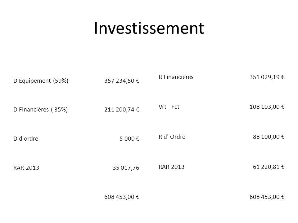 Investissement D Equipement (59%)357 234,50 D Financières ( 35%)211 200,74 D d ordre5 000 RAR 201335 017,76 608 453,00 R Financières351 029,19 Vrt Fct108 103,00 R d Ordre88 100,00 RAR 201361 220,81 608 453,00