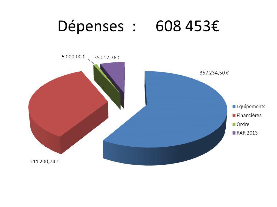 Dépenses : 608 453